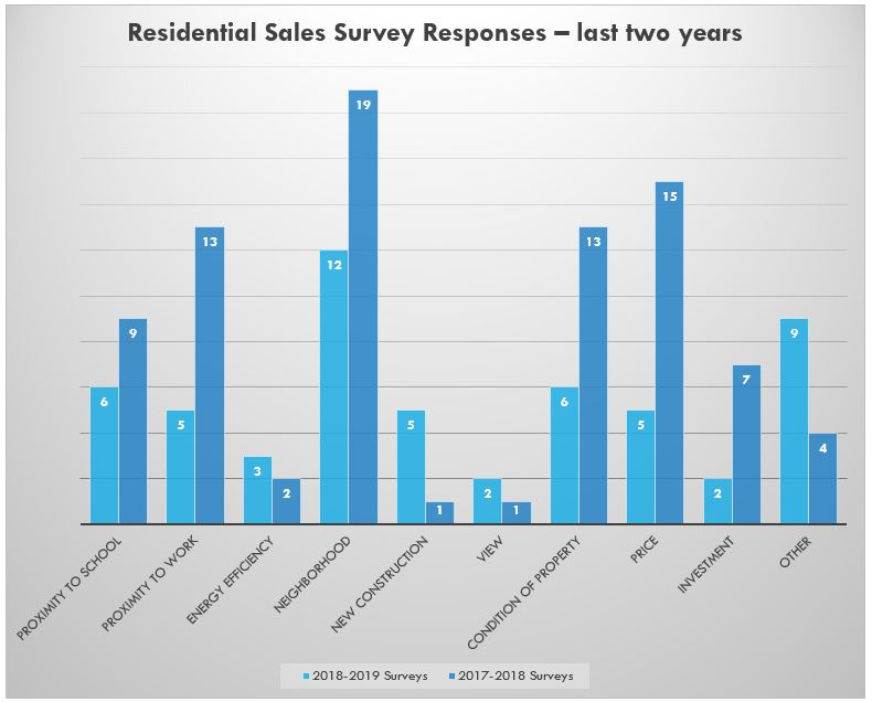 Real Estate Sales Questionnaires